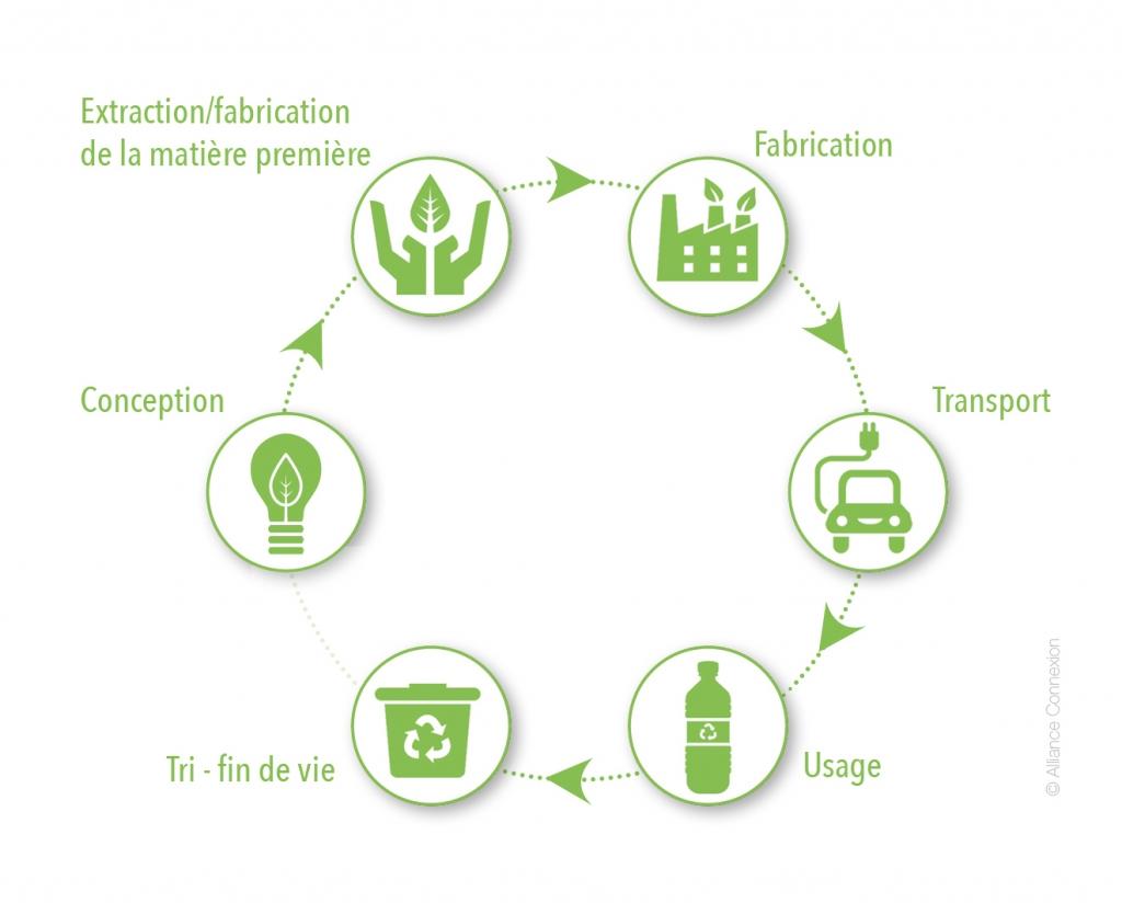 cycle de vie emballage éco-conception Cartoffset